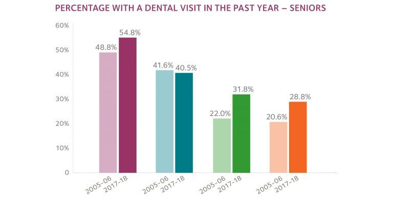 Percentage of people with dental visit in the past year - chart
